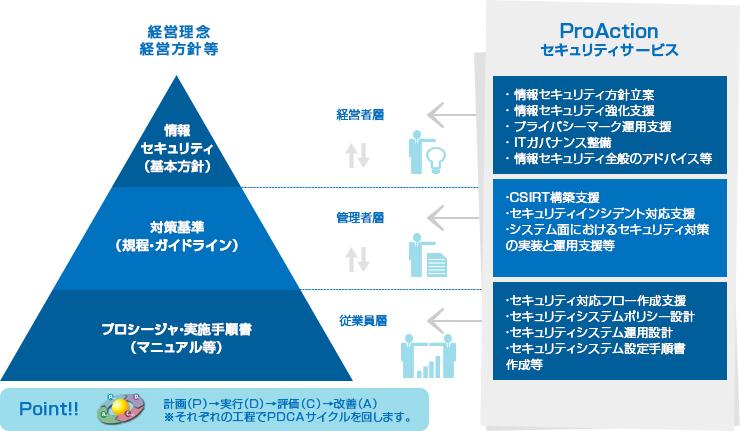 キャリアガイド|IT&Web転職 社内SE(システムエンジニア)-